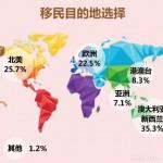 中国人到底都移民去了哪里 最新移民报告分析
