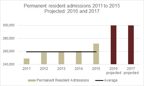 Text version: Permanent resident admissions 2011 to 2015 – Projected: 2016 and 2017
