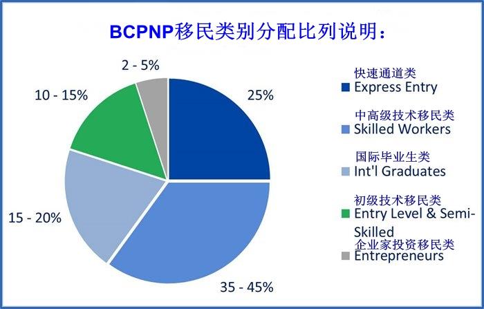 2017年 BCPNP省提名移民配额大增(从5500名增至6000名)