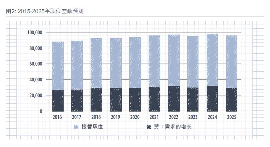 圖2: 2015-2025年職位空缺預測