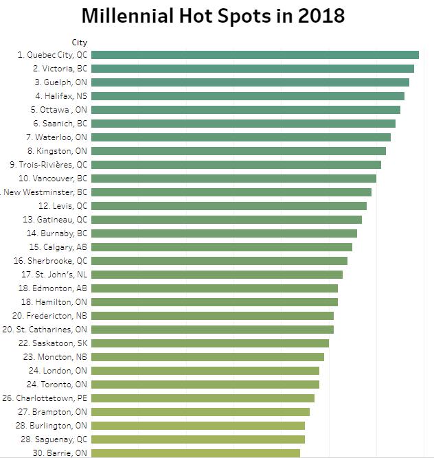 地产网站Point2Homes调查了加拿大85个受欢迎的城市,列出了2018年千禧一代的热点城市榜单。