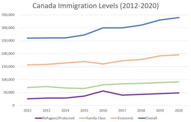 加拿大联邦移民各类别移民参数说明2012-2020