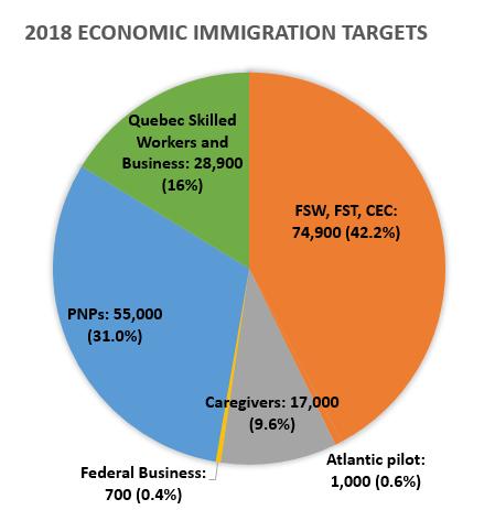 2018年的移民配额分布情况